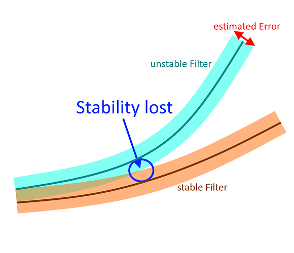 Filter%20stability
