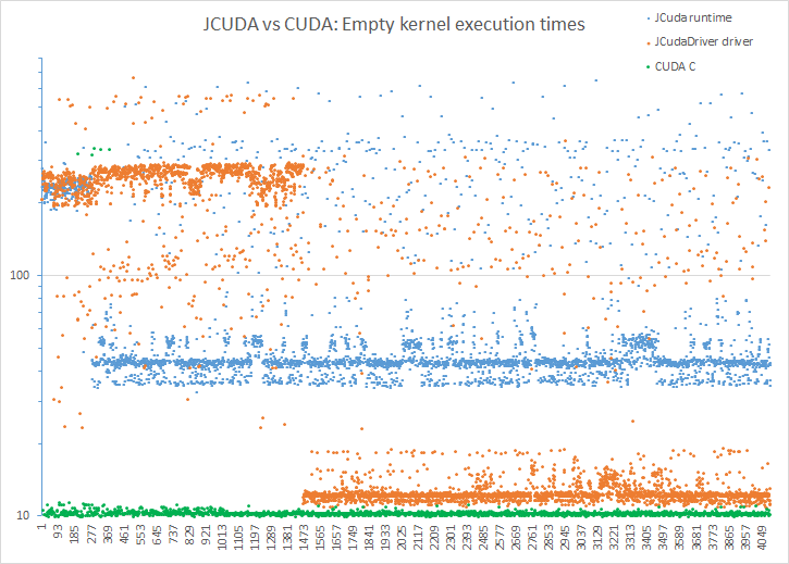 JCuda kernel launch performance - JCuda - Byte-Welt - Die