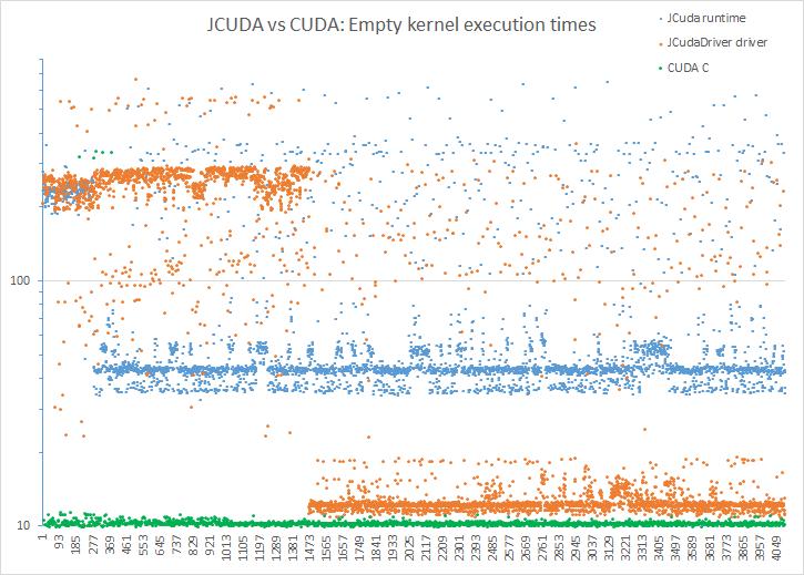 JCuda kernel launch performance - JCuda - Byte-Welt - Die Welt des